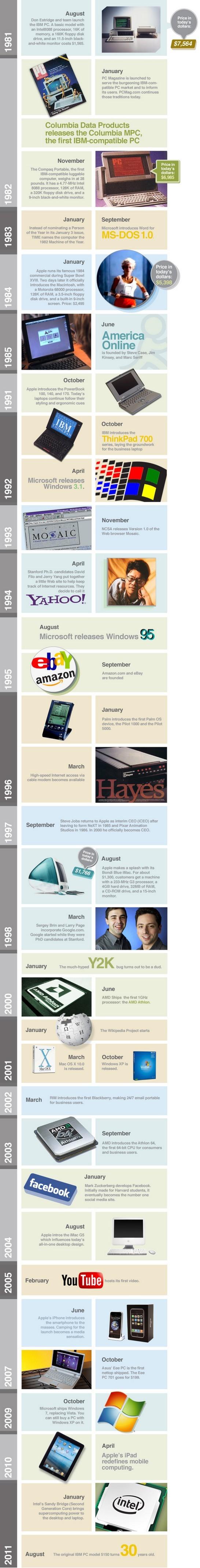 Une infographie pour les 30 ans du PC